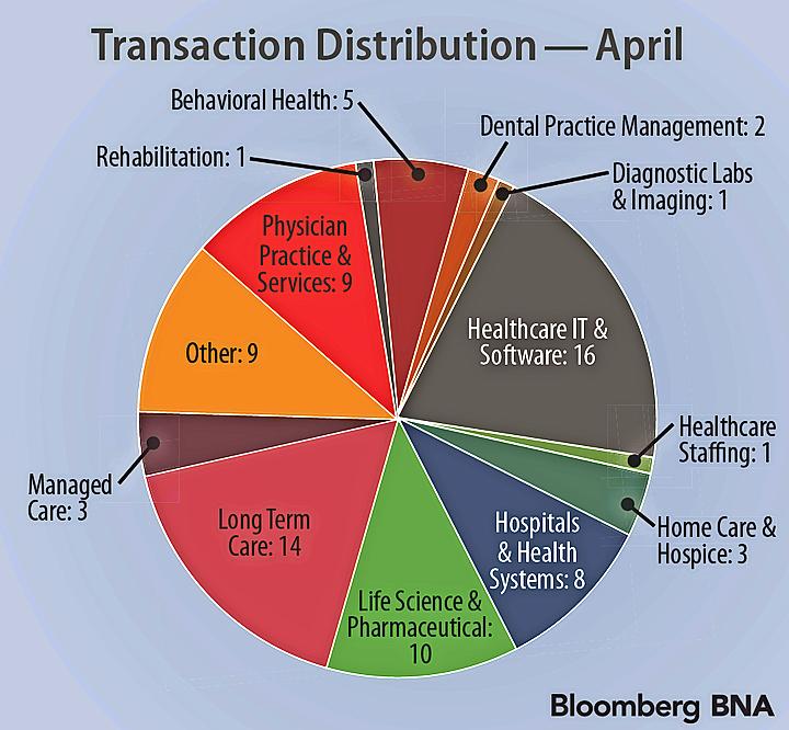 November Transactions