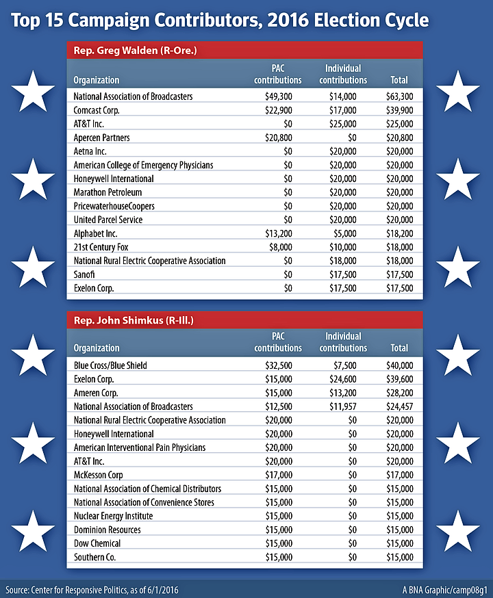 Walden/Shimkus campaign contributions