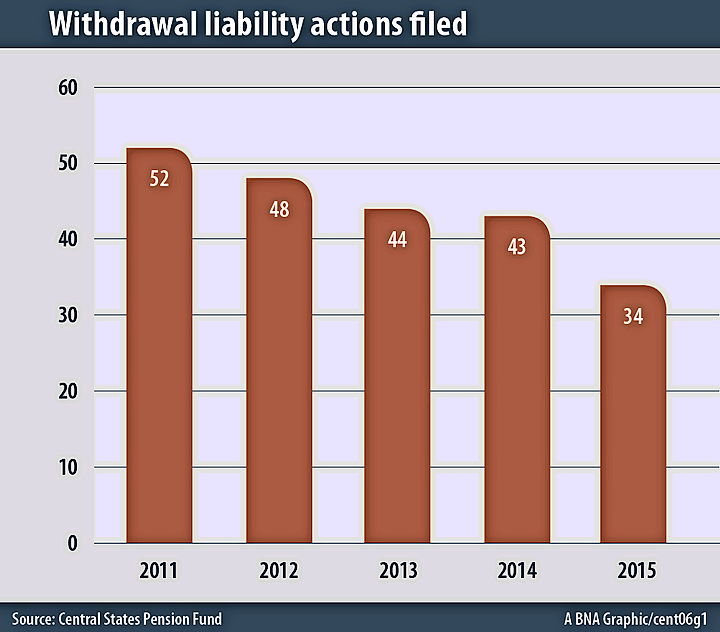 Withdrawal liability actions filed