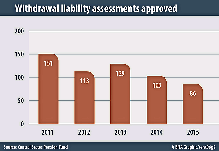 Withdrawal liability assessments approved