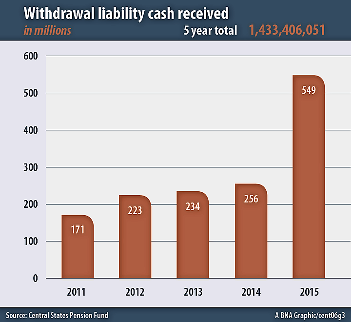 Withdrawal liability cash received