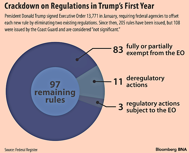 Trumps 2 for 1 regulatory policy yields minimal results bloomberg law the other 30 rules fell into one of 10 categories for full or partial exemption from the order with partial exemptions meaning they could be offset later fandeluxe Images