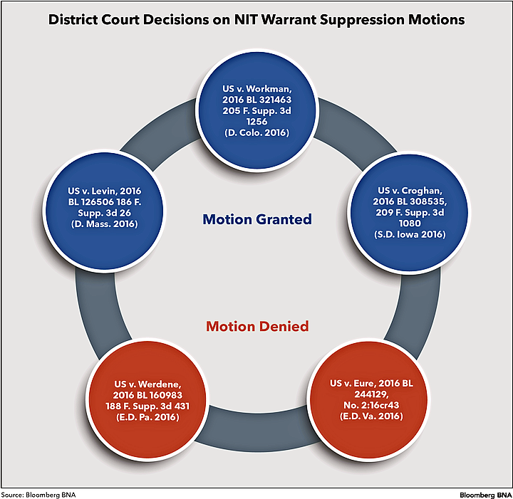 District Court Decisions