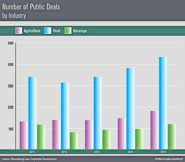 Number of public deals