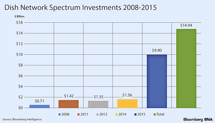 Spectrum Ownership