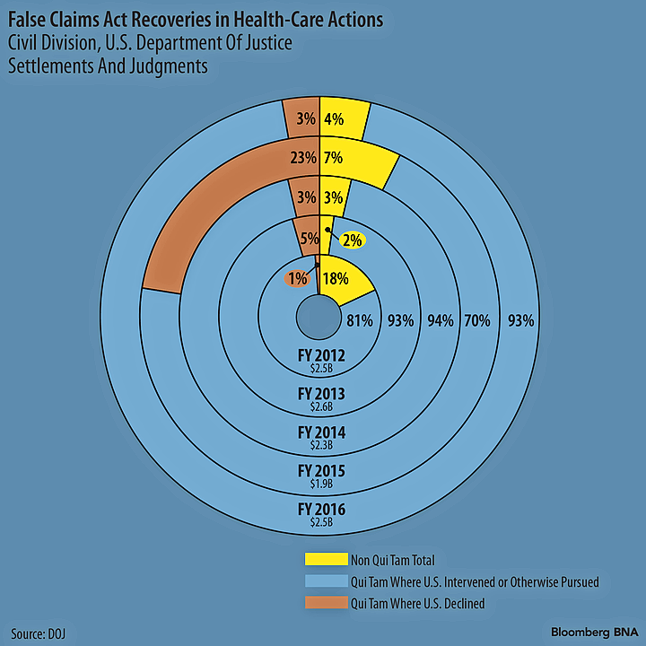 FCA Recoveries in Health-Care Actions