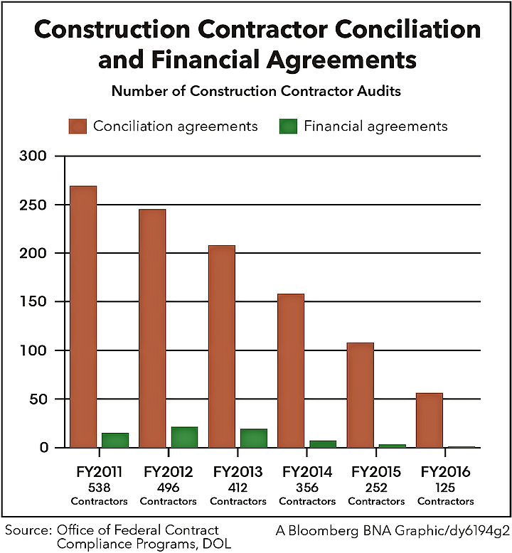 Construction Contractor Conciliation and Financial Agreements
