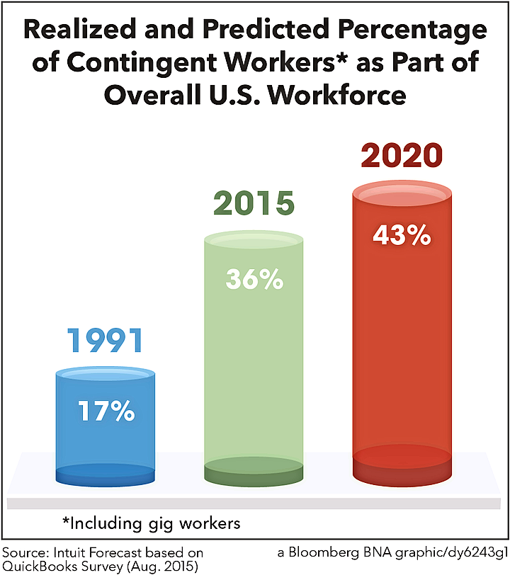 Realized and Predicted Percentage of Contingent Workers