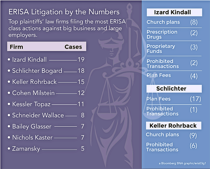 ERISA Litigation by the Numbers