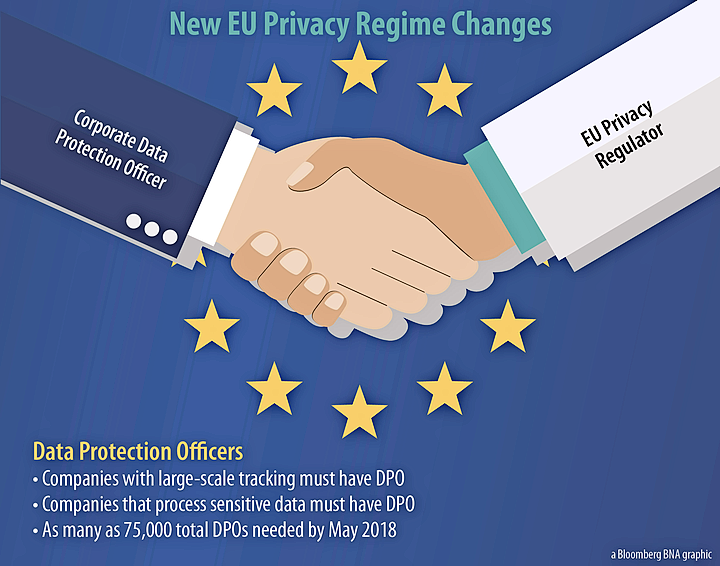 EU Data Protection Officers