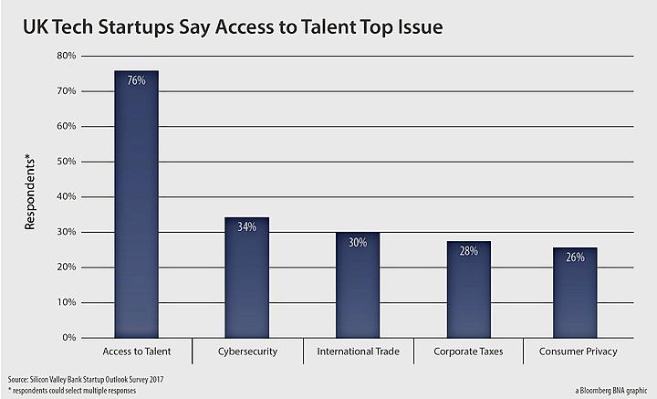 talent access