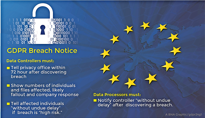 GDPR Breach Notice
