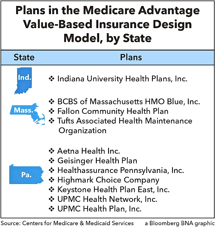 Plans in the Medicare Advantage Value-Based Insurance Design Model, by State