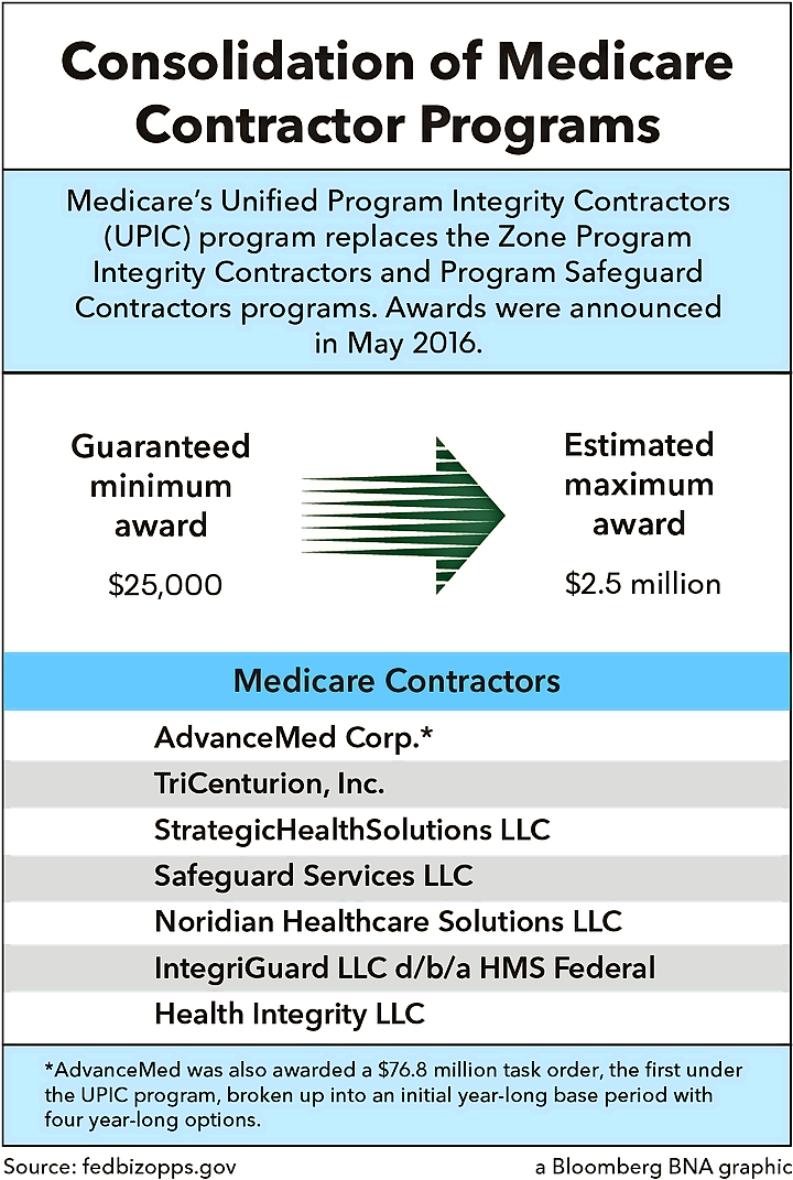 Consolidation of Medicare Contractor Programs