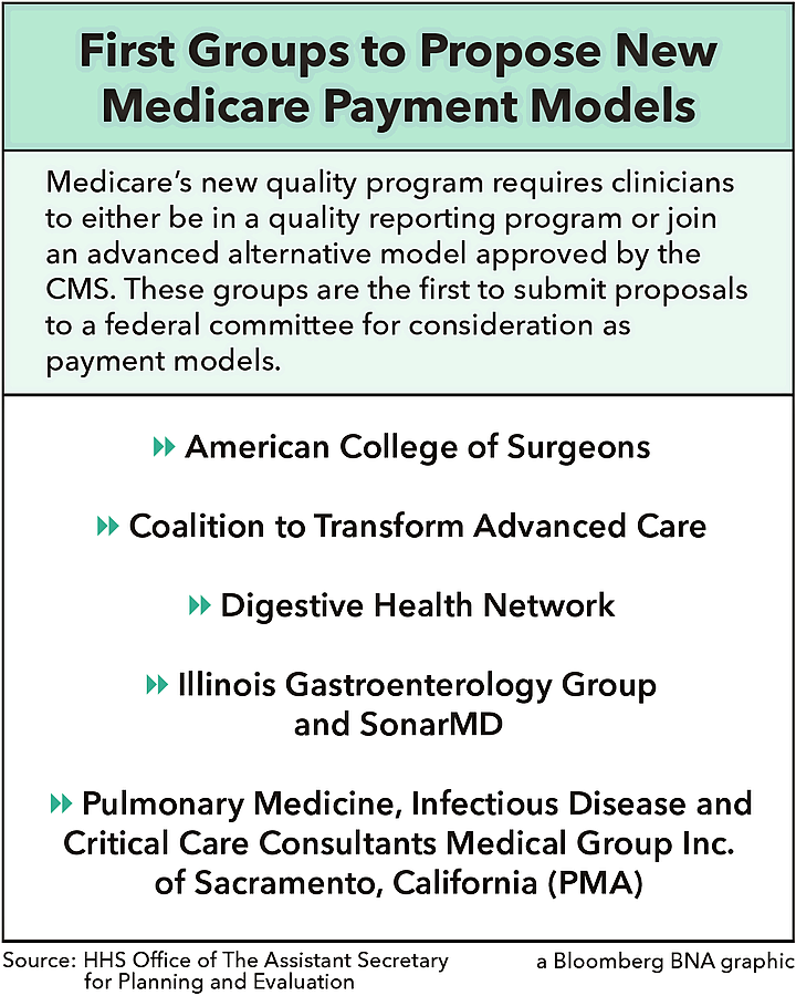 First Groups to Propose New medicare Payment Models
