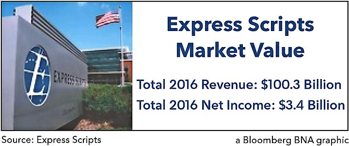 Express Scripts Market Value