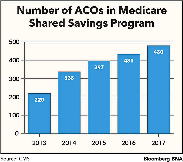 Number of ACOs in Medicare Shared Savings Program