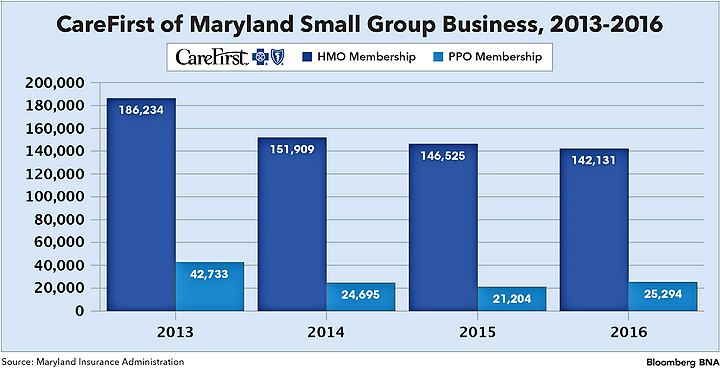 CareFirst of Maryland Small Group Business, 2013-2016