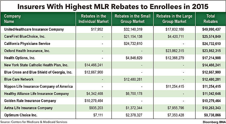 Insurers With Highest MLR Rebates to Enrollees in 2015