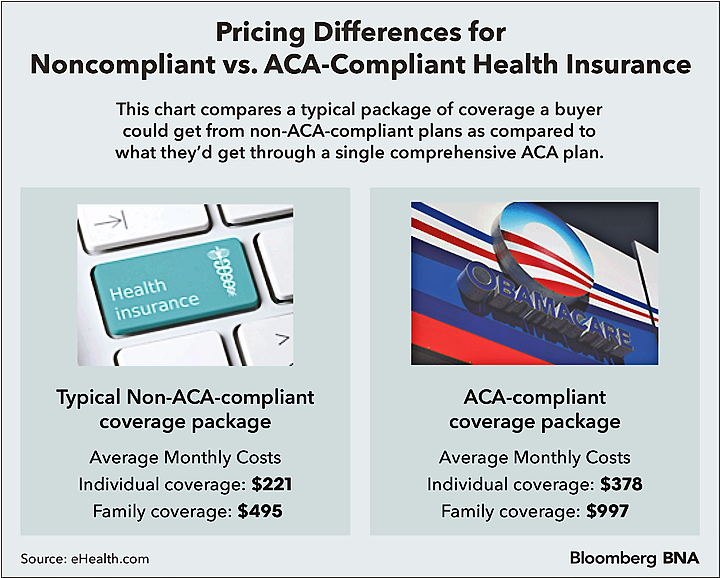 Pricing Differences for Non-ACA-Compliant and ACA-Compliant Health Insurance