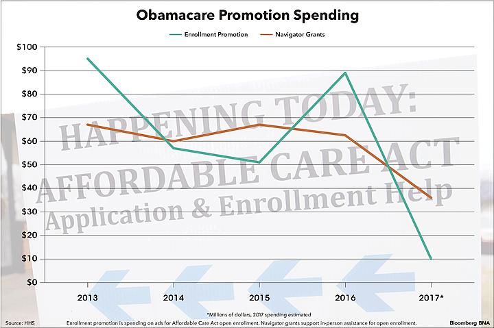Obamacare Promotion Spending