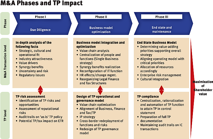 M&A; Phases and TP Impact