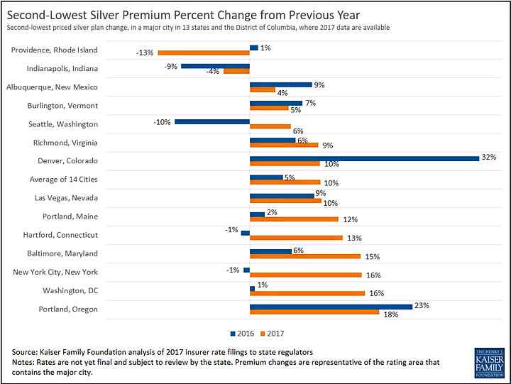 Second-Lowest Silver Premium Percent Change From Previous Year