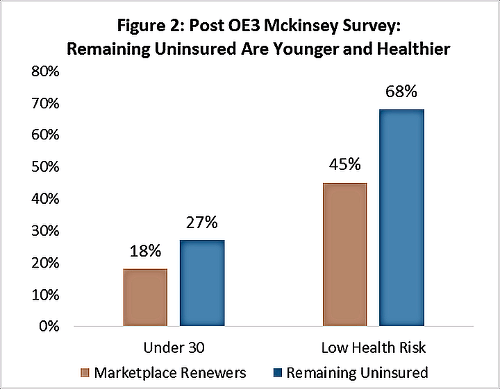 Remaining Uninsured are Younger and Healthier