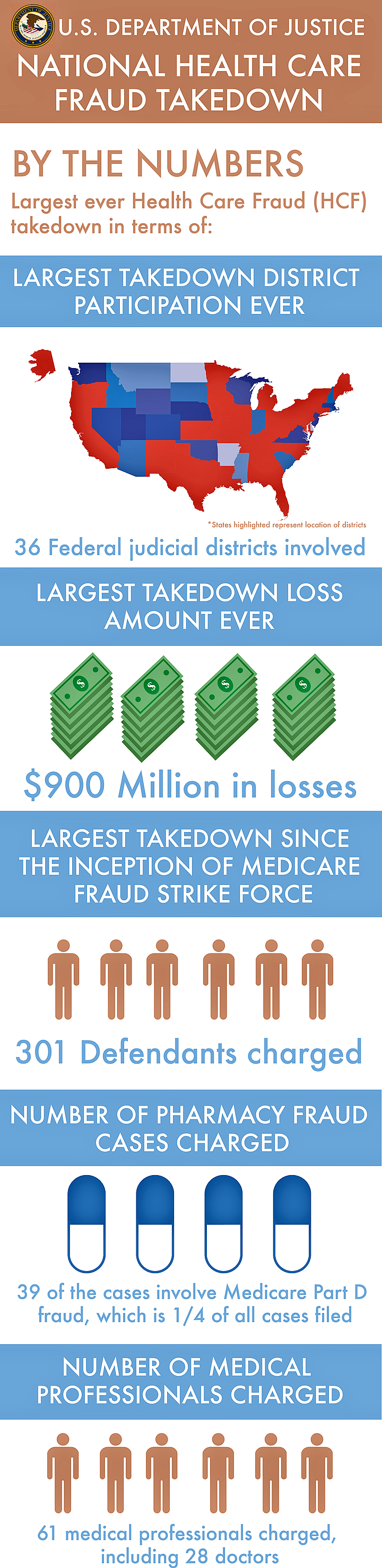 National Health Care Fraud Takedown by the Numbers