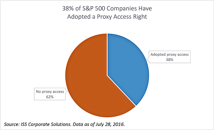 Proxy Access Adoptions, S&P 500