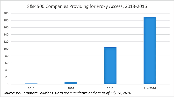 Proxy Access Adoptions by Year