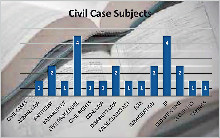 2016 Civil Case Subjects