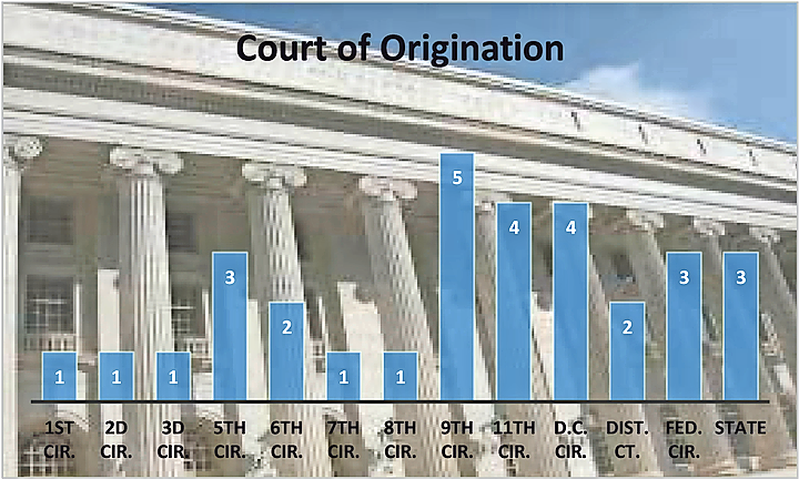 Courts of Origin