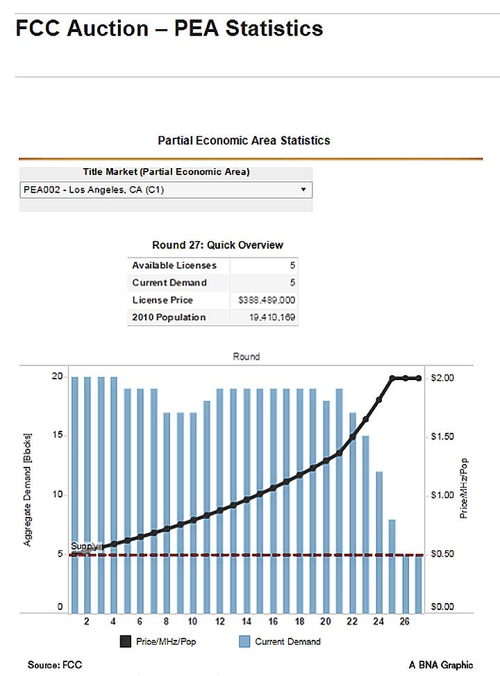 PEA Statistics - Round 1