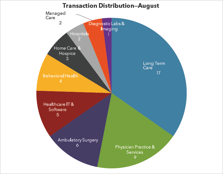 August Transactions