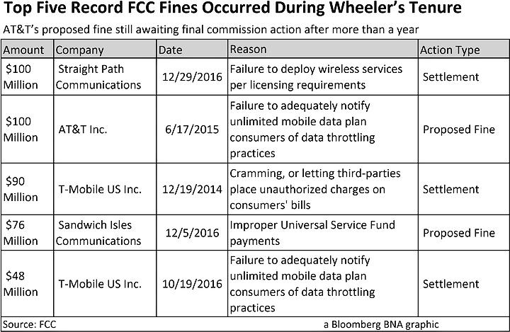 Top FCC Fines