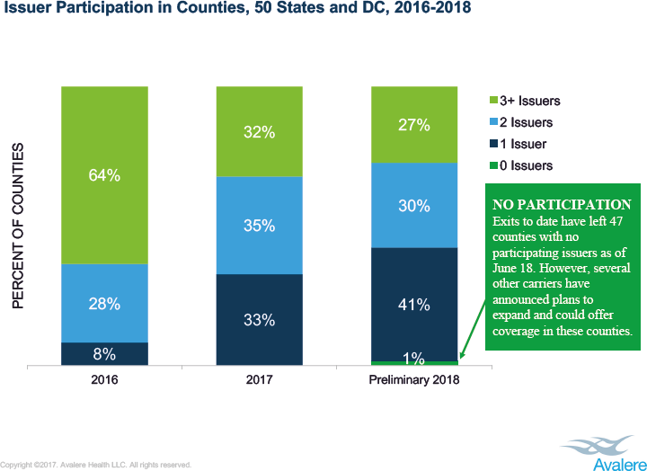 Issuer Participation in Counties, 50 States and D.C., 2016-2018