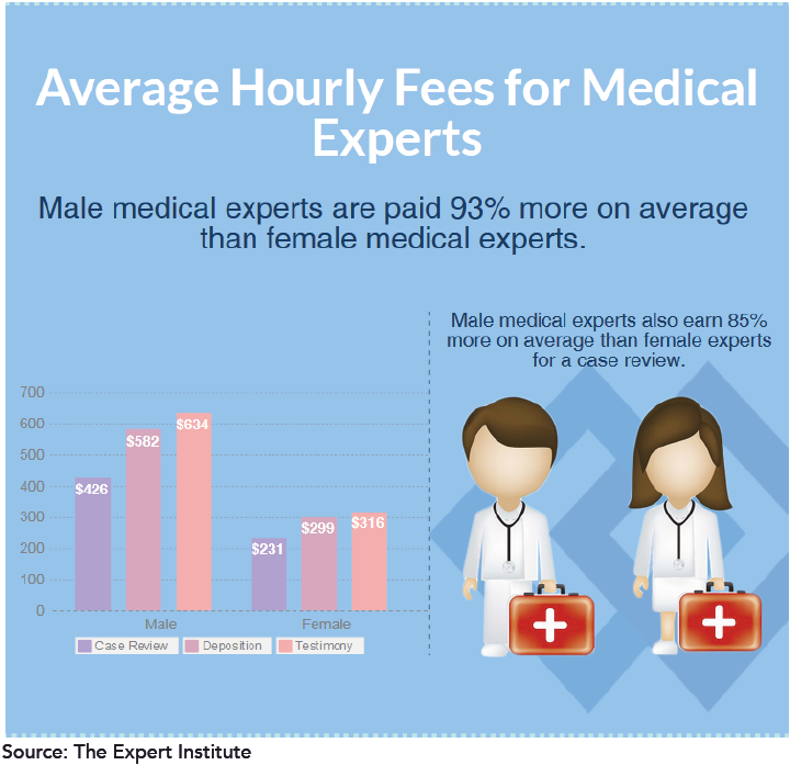 Hourly fees