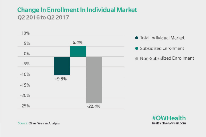 Change in Enrollment in Individual Market