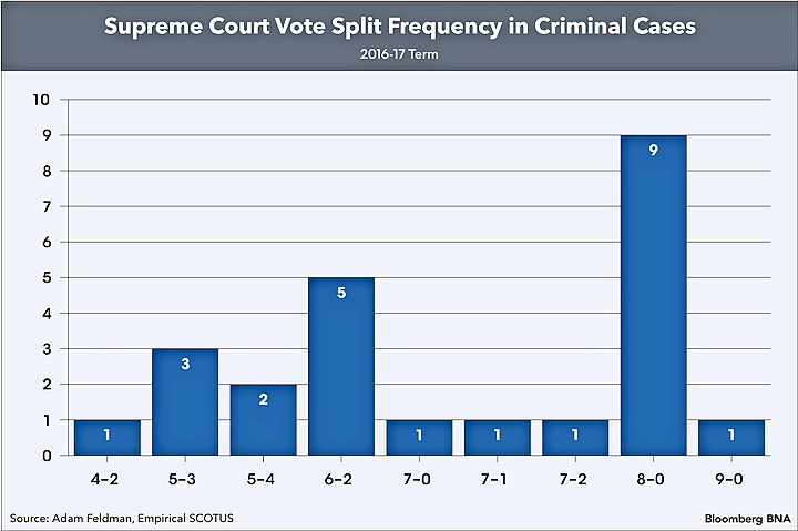 Vote Split Frequency