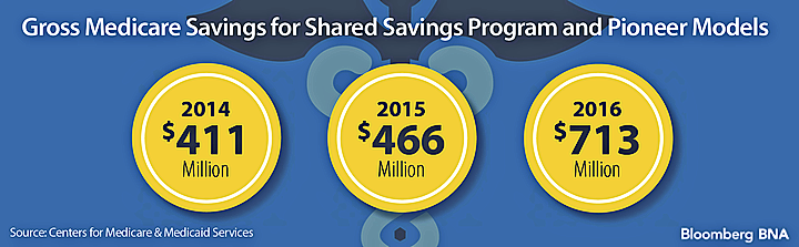 Gross Medicare Savings for Shared Savings Program and Pioneer Models