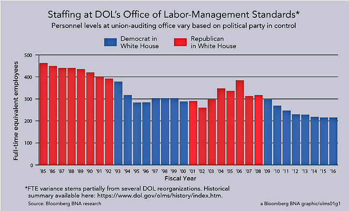 Staffing at DOL's Office of Labor-Management Standards
