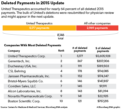 Deleted payments in 2015 update