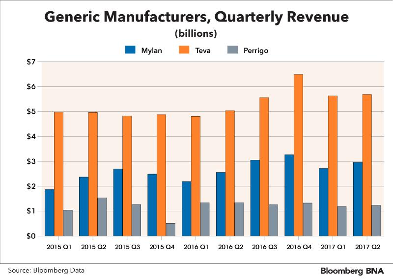 company revenue