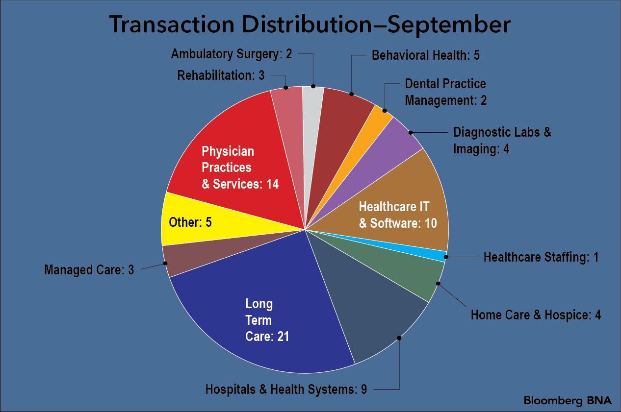 September Pie Chart
