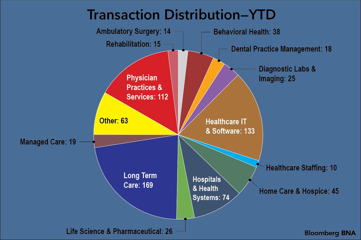 YTD Pie Chart