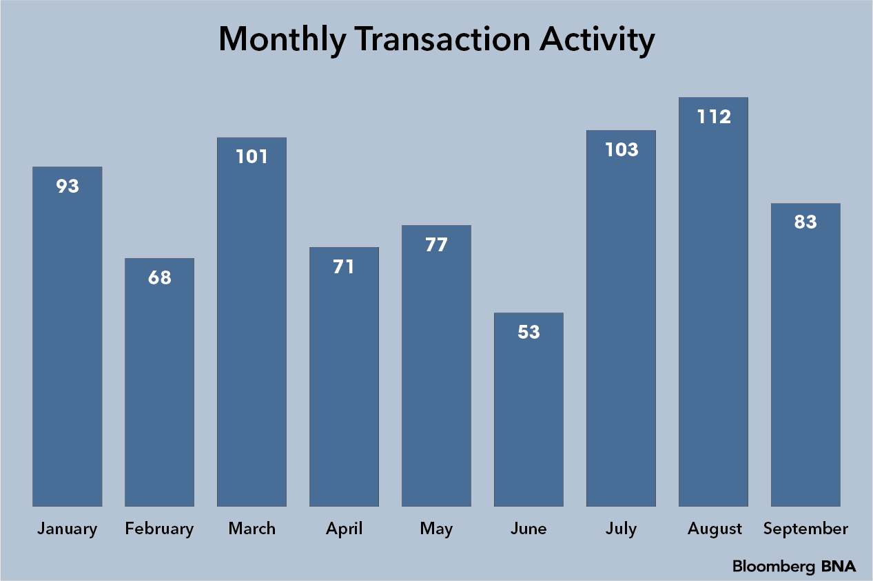 Monthly Transactions Bar Chart