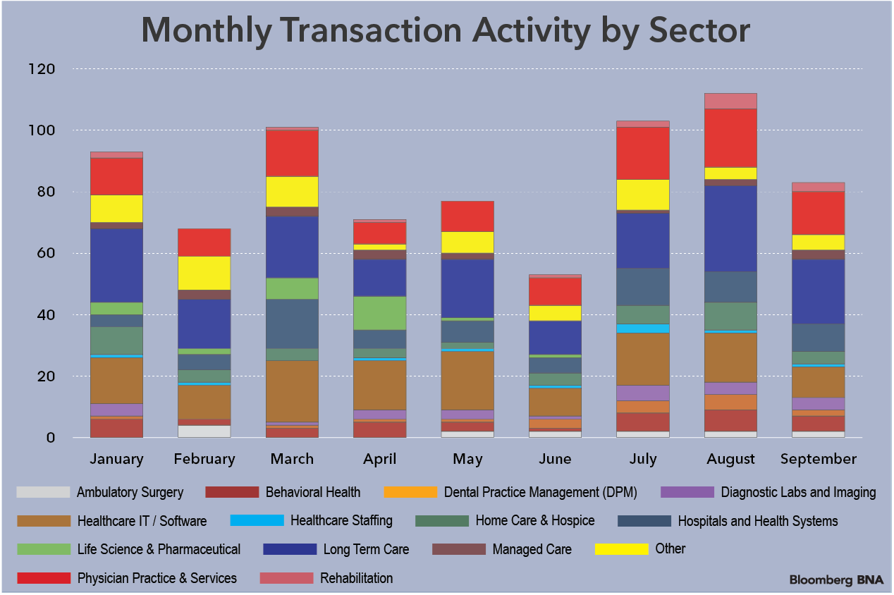 Sector Transactions Bar Chart