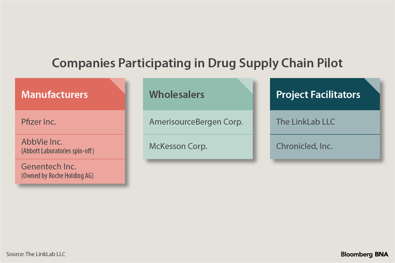 Companies Participating in Drug Supply Chain Pilot