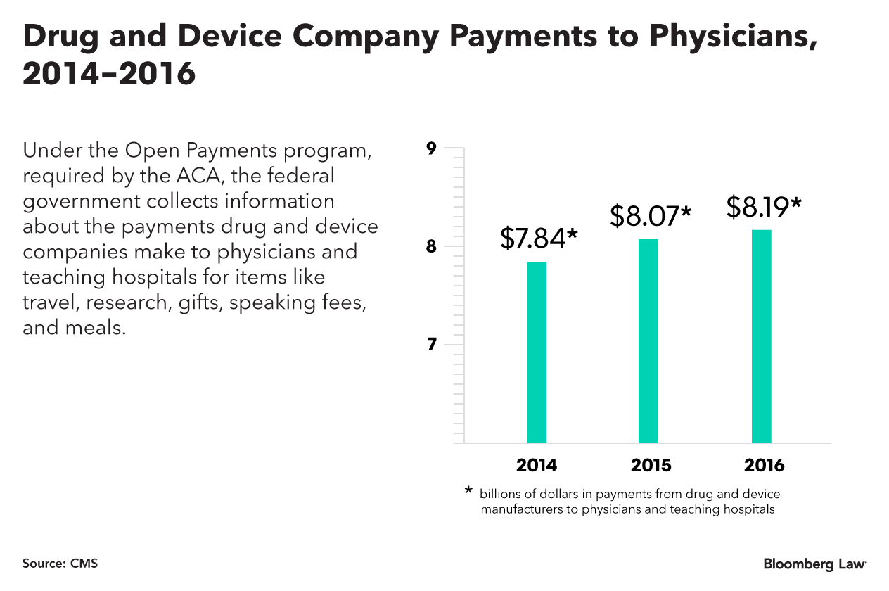 Drug and Device Company Payments to Physicians, 2014-2016